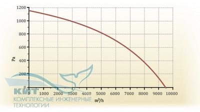 Zenit-8000 SW