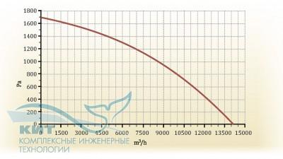 Zenit-10000 SW