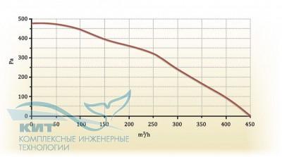 Zenit-350 Heco
